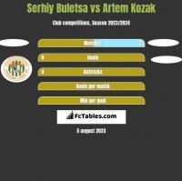 Serhiy Buletsa vs Artem Kozak h2h player stats