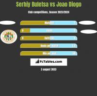 Serhiy Buletsa vs Joao Diogo h2h player stats