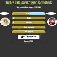 Serhiy Buletsa vs Yegor Yarmolyuk h2h player stats