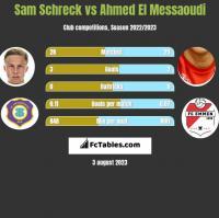 Sam Schreck vs Ahmed El Messaoudi h2h player stats