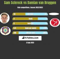 Sam Schreck vs Damian van Bruggen h2h player stats
