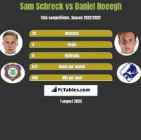 Sam Schreck vs Daniel Hoeegh h2h player stats