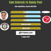Sam Schreck vs Danny Post h2h player stats
