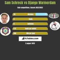 Sam Schreck vs Django Warmerdam h2h player stats