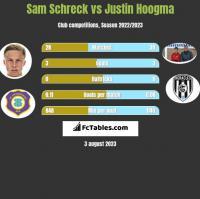 Sam Schreck vs Justin Hoogma h2h player stats