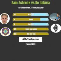 Sam Schreck vs Ko Itakura h2h player stats