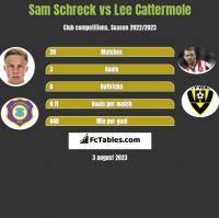 Sam Schreck vs Lee Cattermole h2h player stats