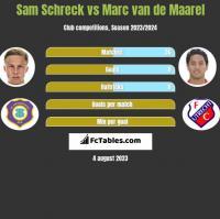 Sam Schreck vs Marc van de Maarel h2h player stats