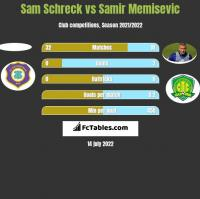 Sam Schreck vs Samir Memisevic h2h player stats