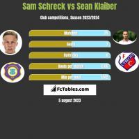 Sam Schreck vs Sean Klaiber h2h player stats