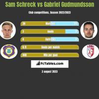 Sam Schreck vs Gabriel Gudmundsson h2h player stats
