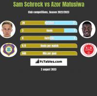 Sam Schreck vs Azor Matusiwa h2h player stats