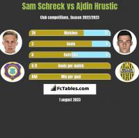 Sam Schreck vs Ajdin Hrustic h2h player stats