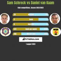 Sam Schreck vs Daniel van Kaam h2h player stats