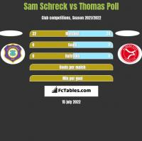 Sam Schreck vs Thomas Poll h2h player stats
