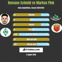 Romano Schmid vs Markus Pink h2h player stats