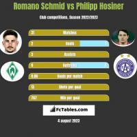 Romano Schmid vs Philipp Hosiner h2h player stats