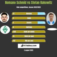 Romano Schmid vs Stefan Rakowitz h2h player stats