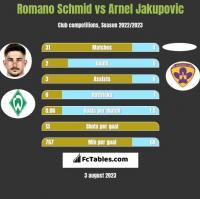 Romano Schmid vs Arnel Jakupovic h2h player stats