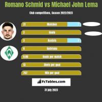 Romano Schmid vs Michael John Lema h2h player stats