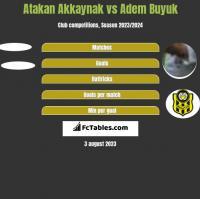 Atakan Akkaynak vs Adem Buyuk h2h player stats