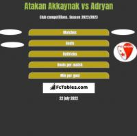 Atakan Akkaynak vs Adryan h2h player stats