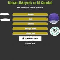 Atakan Akkaynak vs Ali Camdali h2h player stats