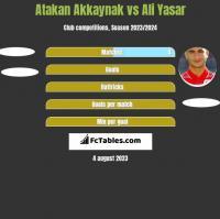 Atakan Akkaynak vs Ali Yasar h2h player stats