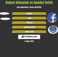 Atakan Akkaynak vs Amedej Vetrih h2h player stats
