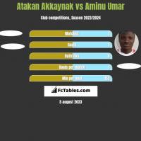 Atakan Akkaynak vs Aminu Umar h2h player stats