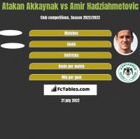 Atakan Akkaynak vs Amir Hadziahmetovic h2h player stats