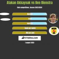 Atakan Akkaynak vs Ben Rienstra h2h player stats