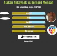 Atakan Akkaynak vs Bernard Mensah h2h player stats
