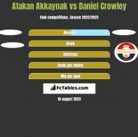 Atakan Akkaynak vs Daniel Crowley h2h player stats