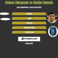 Atakan Akkaynak vs Danijel Aleksić h2h player stats