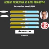 Atakan Akkaynak vs Deni Milosevic h2h player stats