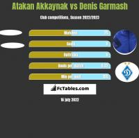 Atakan Akkaynak vs Denis Garmasz h2h player stats