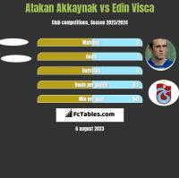 Atakan Akkaynak vs Edin Visća h2h player stats