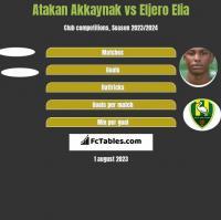 Atakan Akkaynak vs Eljero Elia h2h player stats