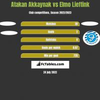 Atakan Akkaynak vs Elmo Lieftink h2h player stats