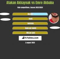 Atakan Akkaynak vs Emre Akbaba h2h player stats