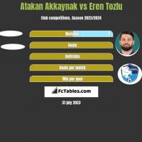Atakan Akkaynak vs Eren Tozlu h2h player stats