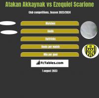 Atakan Akkaynak vs Ezequiel Scarione h2h player stats