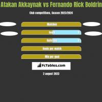 Atakan Akkaynak vs Fernando Rick Boldrin h2h player stats