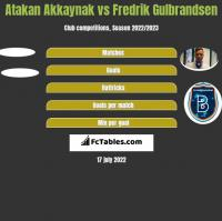 Atakan Akkaynak vs Fredrik Gulbrandsen h2h player stats