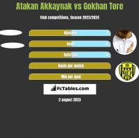 Atakan Akkaynak vs Gokhan Tore h2h player stats