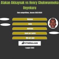 Atakan Akkaynak vs Henry Chukwuemeka Onyekuru h2h player stats