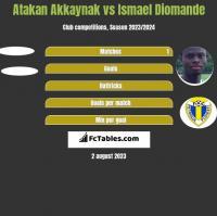 Atakan Akkaynak vs Ismael Diomande h2h player stats