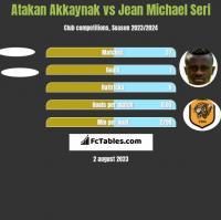 Atakan Akkaynak vs Jean Michael Seri h2h player stats
