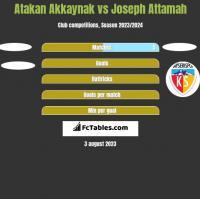 Atakan Akkaynak vs Joseph Attamah h2h player stats